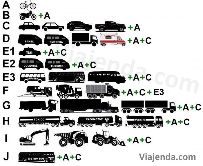 Tipos De Licencias De Conducir En Panama Viajenda Panama